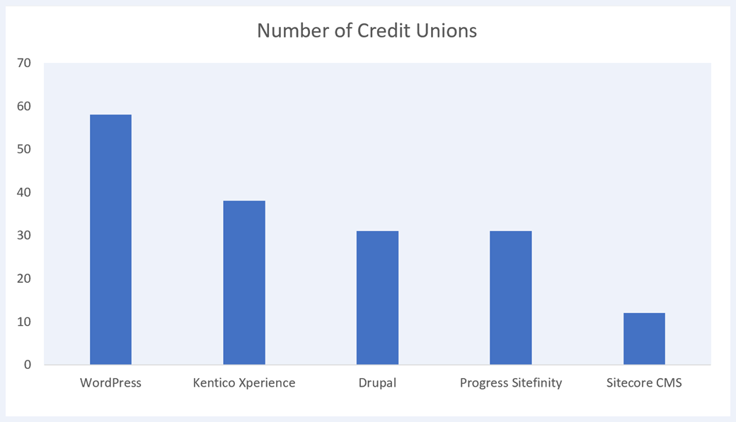 Graph showing 5 most popular CMS platforms for credit unions over one billion in assets