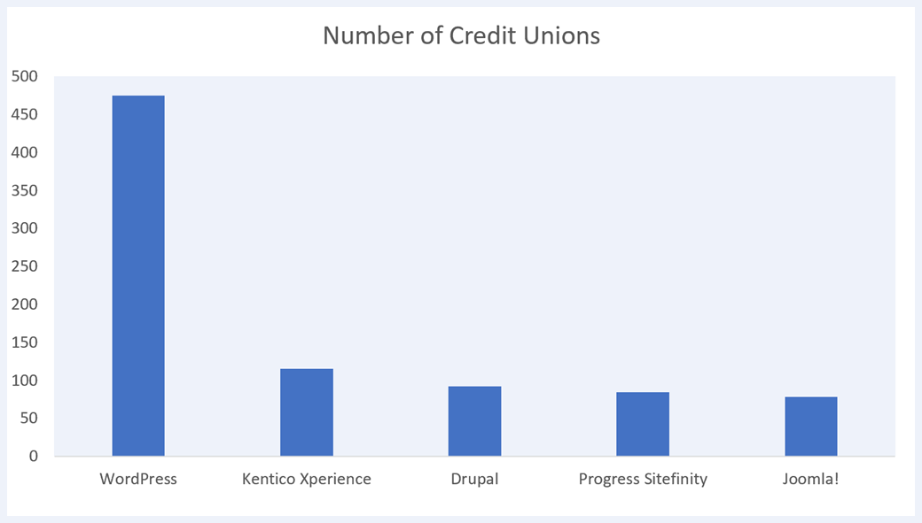 Graph showing 5 most popular CMS platforms for credit unions over $100 million in assets