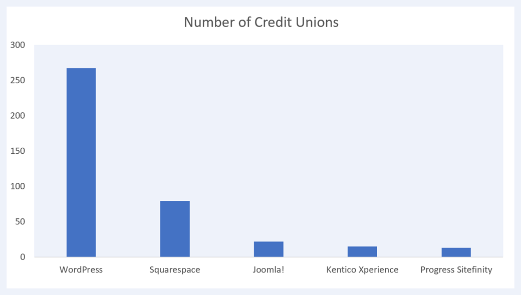 Graph showing 5 most popular CMS platforms for credit unions between $50 and $100 million in assets
